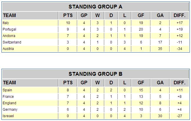 u17-2014-groups